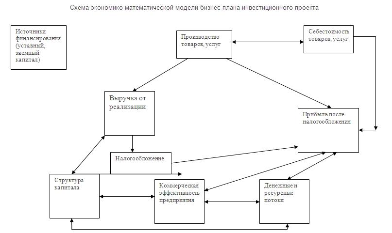 Схема экономико-математической