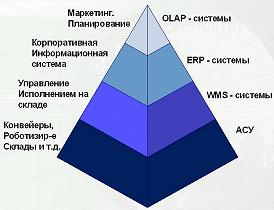 Сам термин - цепь поставок - отражает схему взаимосвязей организаций и предприятий.  В настоящее время практически ни...