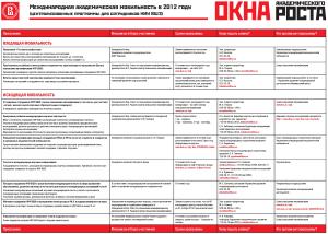 """Международная академическая мобильность в 2012 году"""" (март 2012)"""