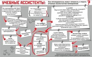 """Учебные ассистенты"""" (май 2012)"""