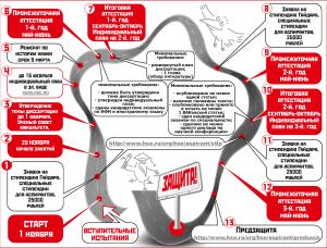 Аспирантура: от поступления до защиты (май 2012)