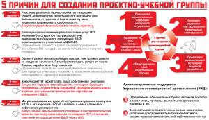 5 причин для создания проектно-учебной группы (сентябрь 2012)