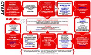 12 шагов для безупречной организации научного мероприятия (октябрь 2012)