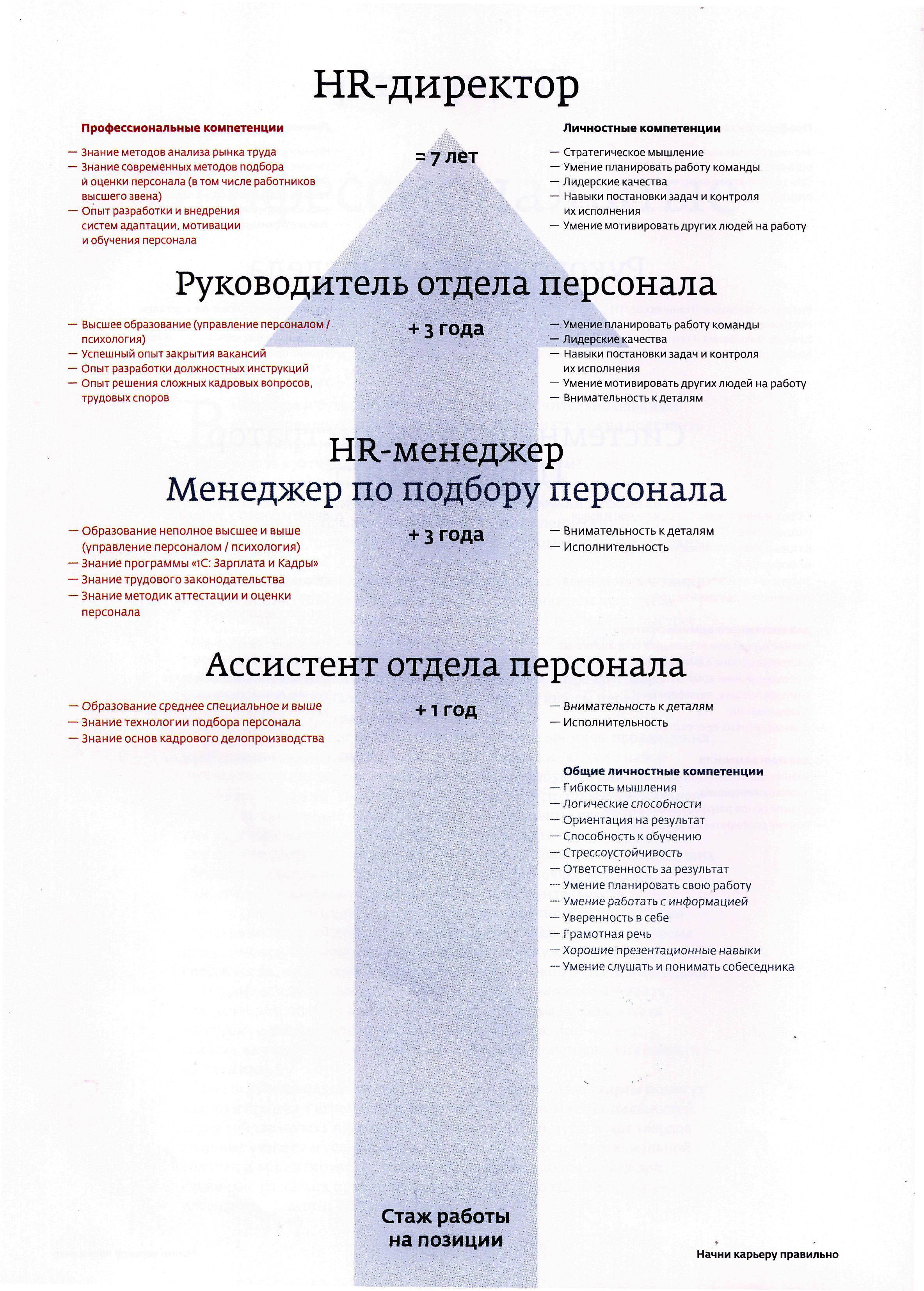Квалификационные требования (профессиональный стандарт) в области информационных технологий менеджер по продажам