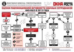 Оценка публикационной активности научных сотрудников НИУ ВШЭ (октябрь 2013)