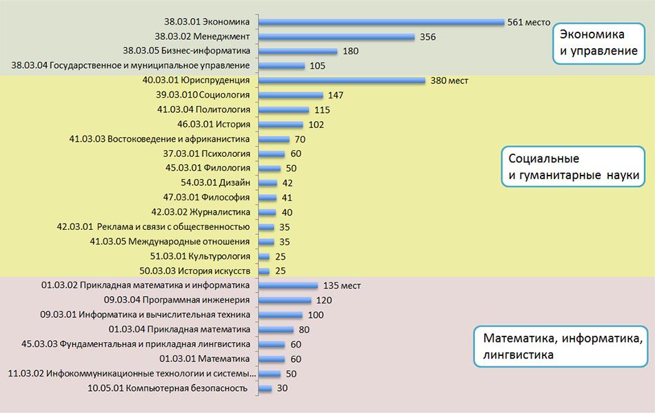 Прием абитуриентов рост вопреки трендам Национальный  Количество бюджетных мест для поступающих в бакалавриат в 2014 году по направлениям подготовки