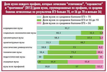 Высшая школа экономики (НИУ ВШЭ) - государственный вуз Москвы.