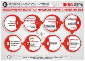 Академическая экспертиза конкурсов Научного фонда НИУ ВШЭ (октябрь 2013)