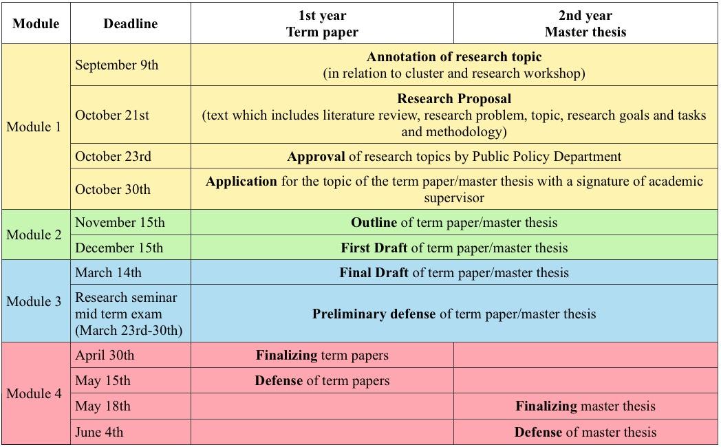 Dissertations of our Graduates | Economics | SIU