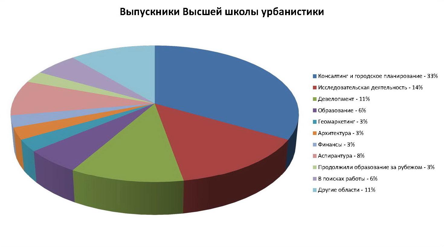 Статистика по трудоустройству выпускников 2013 и 2014 годов, суммарно 36 человек
