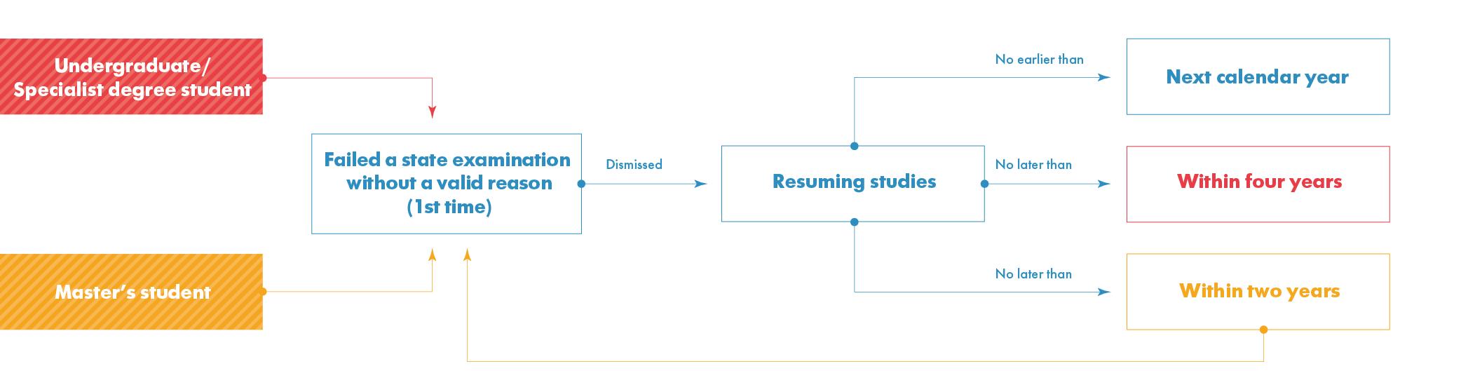 Procedure For Retaking State Examinations Hse Academic Handbook