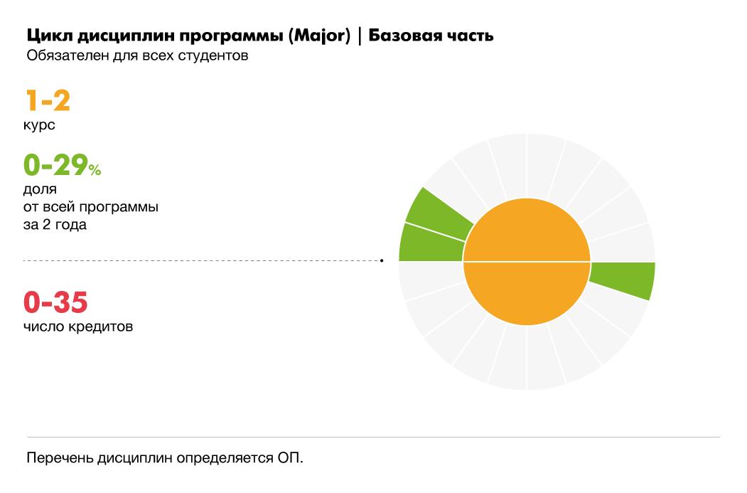 Бесплатные программы обучения в магистратуре положение о профессиональном обучении работников на производстве украина
